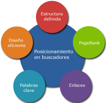 Consultoría Marketing Online Tenerife