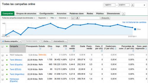Google Analytics y Google Adwords en Canarias