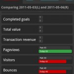 Google Analytics Android - Escritorio