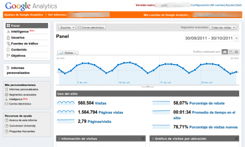 Gestion Google Analytics Canarias