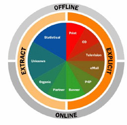 Servicios marketing online en canarias