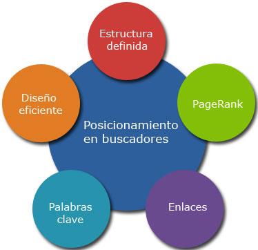 Consultoría Marketing Online Tenerife