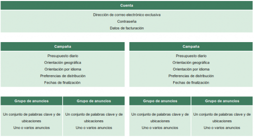 Estructura Google Adwords Canarias