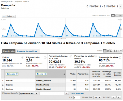 Boletin de noticias con Google Analytics Canarias