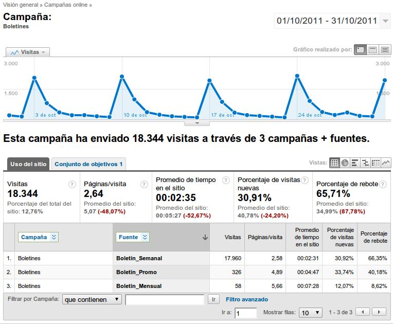 Boletines de noticias y Google Analytics