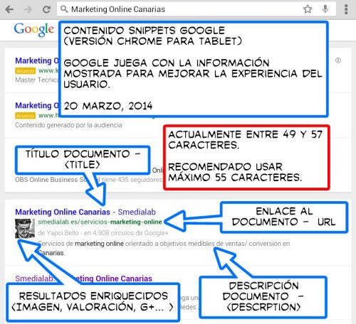 Estructura Snippets Google
